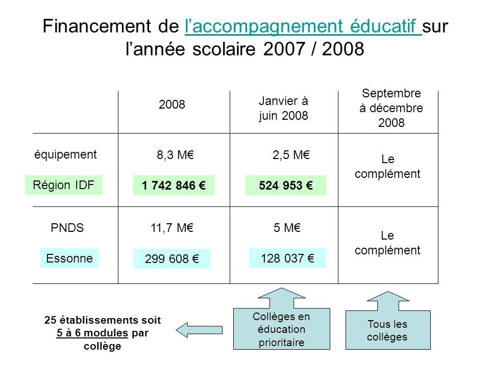 Financement de laccompagnement éducatif sur lannée scolaire 2007 / 2008laccompagnement éducatif PNDS équipement 2008 11,7 M 8,3 M 5 M Janvier à juin 2