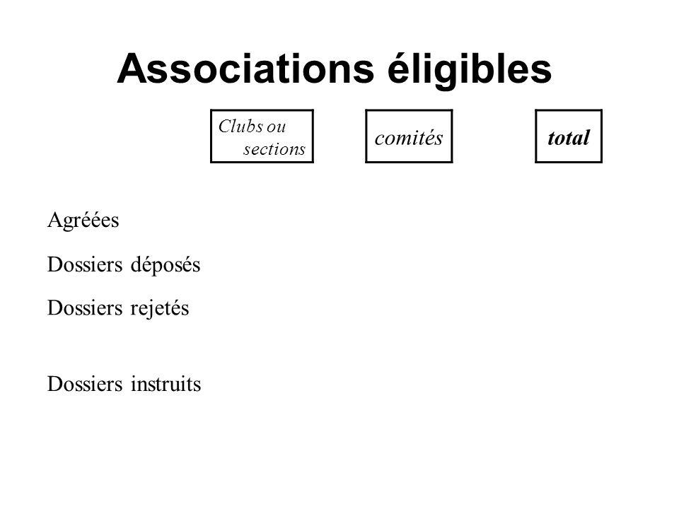 Associations éligibles Clubs ou sections comitéstotal Agréées1499701569 Dossiers déposés652 43,5% 57 81,5 % 709 Dossiers rejetés11112 Dossiers instrui