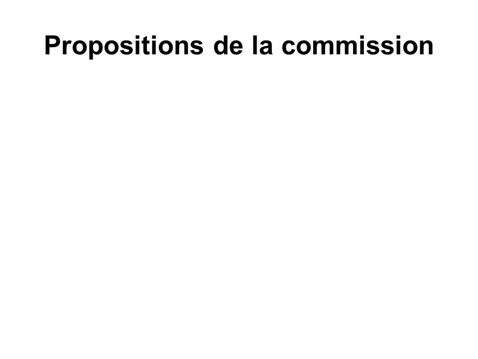 Propositions de la commission Au 15 mai fin de campagne Thématiquesmontant% %objectifs Actions prio876 23346,63%873 33346,47%43% Formation162 8508,67%