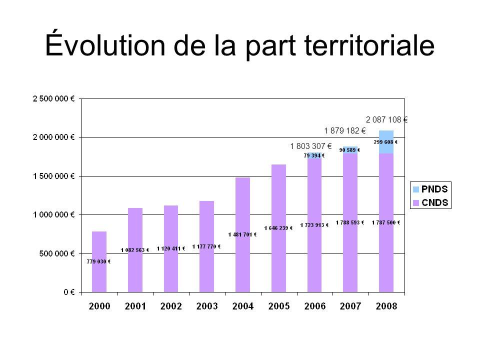 Évolution de la part territoriale 2 087 108 1 879 182 1 803 307