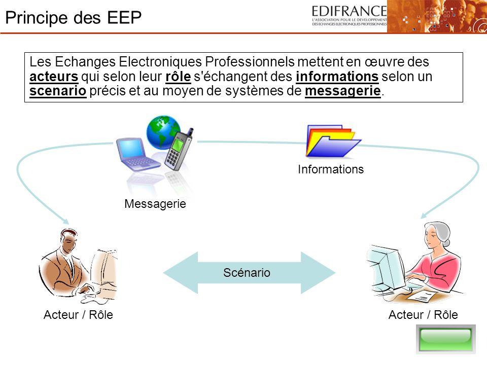 Principe des EEP Les Echanges Electroniques Professionnels mettent en œuvre des acteurs qui selon leur rôle s'échangent des informations selon un scen