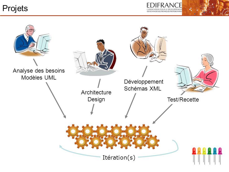 Projets Analyse des besoins Modèles UML Architecture Design Développement Schémas XML Test/Recette Itération(s)