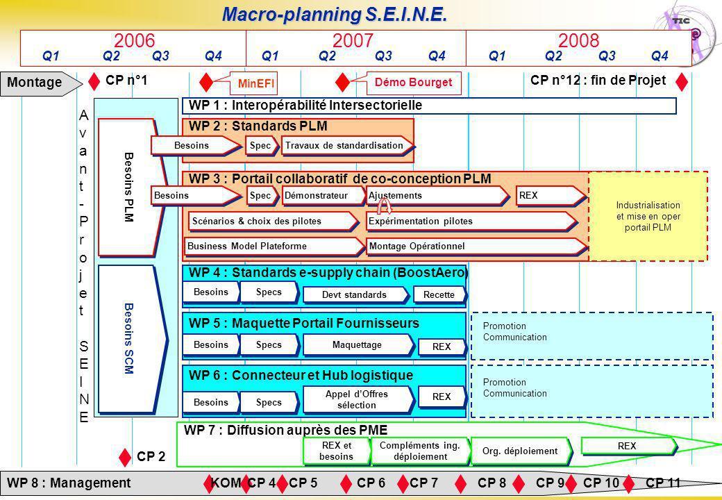 Page : 10 Projet S.E.I.N.E.– Pierre Faure - 09/10/06 Macro-planning S.E.I.N.E.