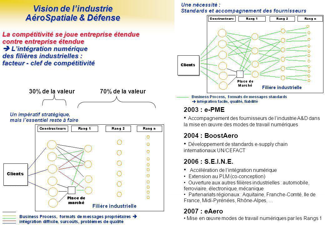 Page : 2 Projet S.E.I.N.E.