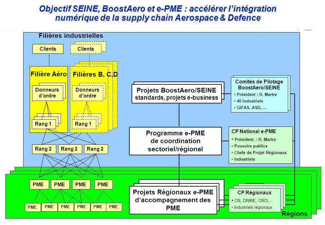 Page : 3 Projet S.E.I.N.E.