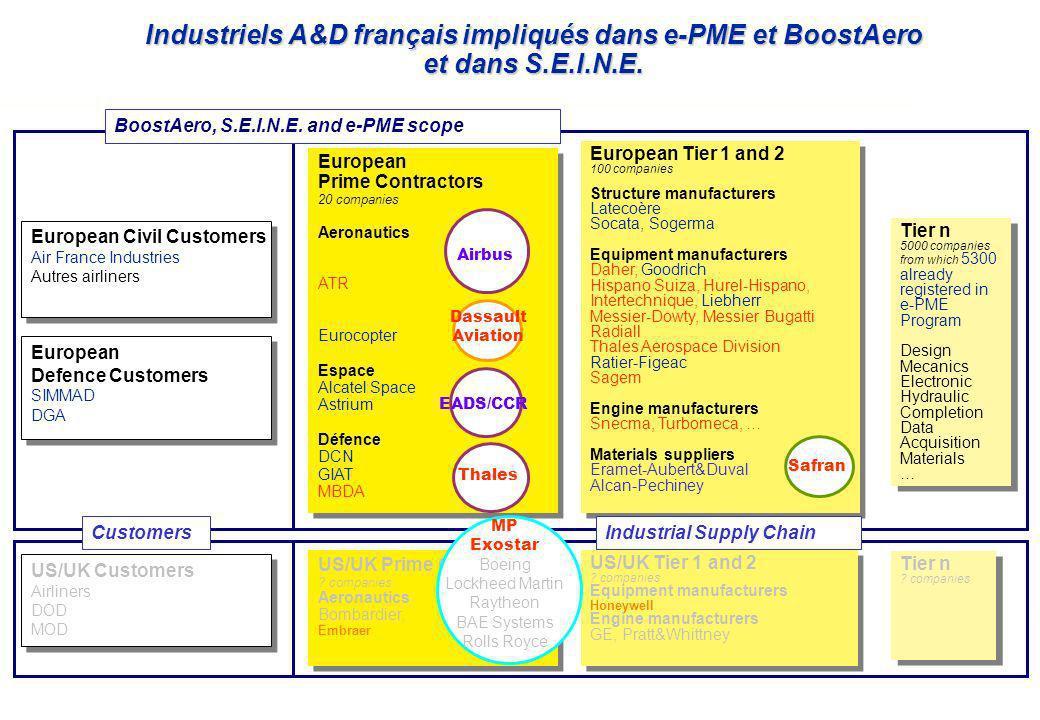 Page : 4 Projet S.E.I.N.E.– Pierre Faure - 09/10/06 BoostAero, S.E.I.N.E.