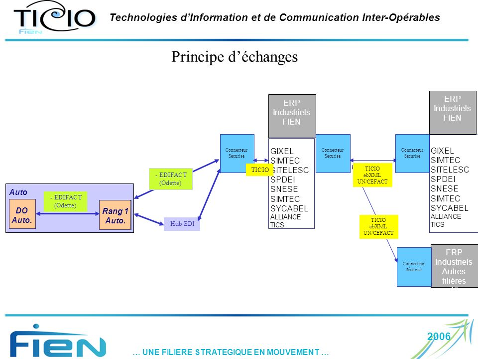 2006 … UNE FILIERE STRATEGIQUE EN MOUVEMENT … Technologies dInformation et de Communication Inter-Opérables Principe déchanges GIXEL SIMTEC SITELESC S