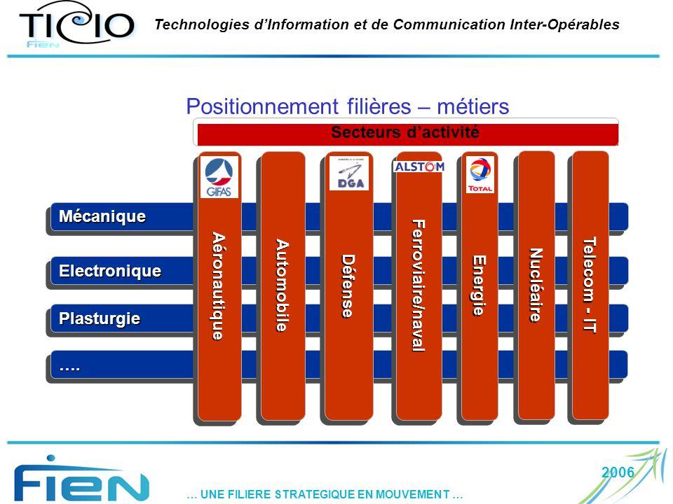 2006 … UNE FILIERE STRATEGIQUE EN MOUVEMENT … Technologies dInformation et de Communication Inter-Opérables Positionnement filières – métiers ….…. Ele
