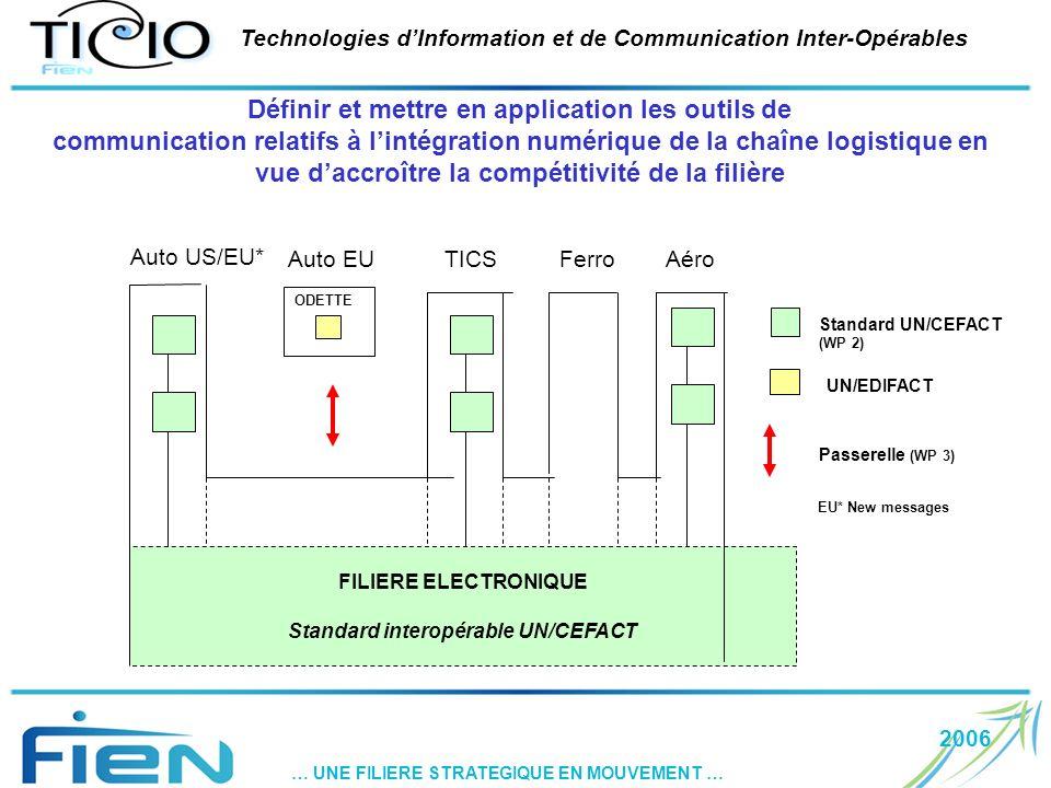 2006 … UNE FILIERE STRATEGIQUE EN MOUVEMENT … Technologies dInformation et de Communication Inter-Opérables FILIERE ELECTRONIQUE Standard interopérable UN/CEFACT Standard UN/CEFACT (WP 2) ODETTE Passerelle (WP 3) UN/EDIFACT Auto US/EU* Auto EUTICSFerroAéro Définir et mettre en application les outils de communication relatifs à lintégration numérique de la chaîne logistique en vue daccroître la compétitivité de la filière EU* New messages