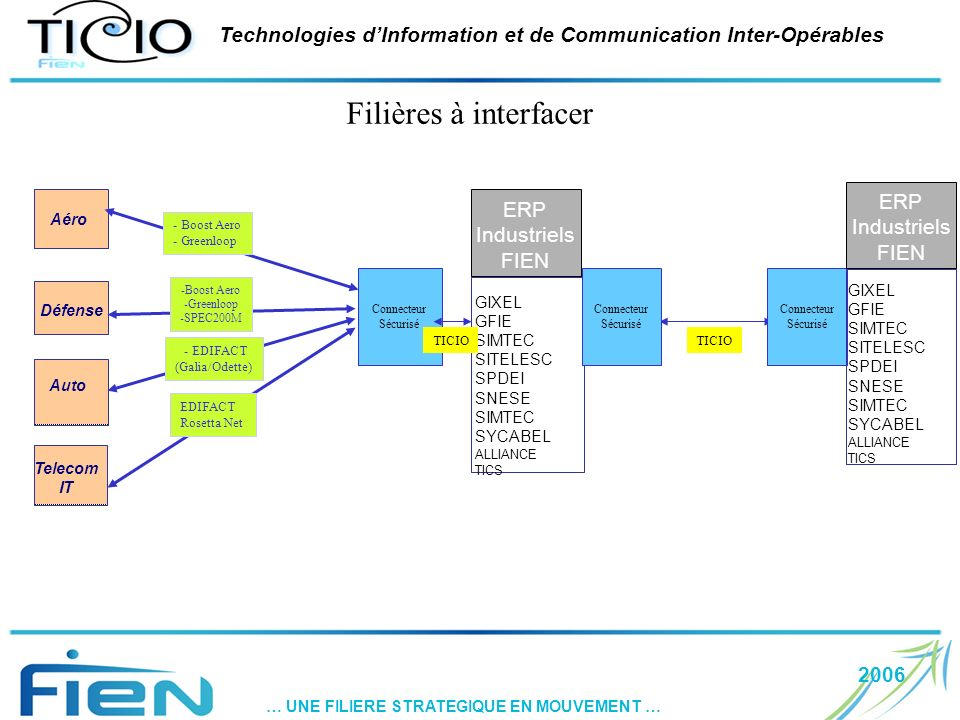 2006 … UNE FILIERE STRATEGIQUE EN MOUVEMENT … Technologies dInformation et de Communication Inter-Opérables Filières à interfacer GIXEL GFIE SIMTEC SI