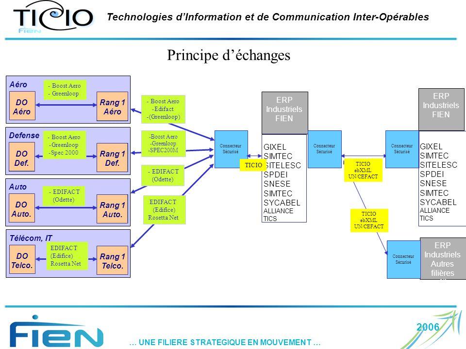 2006 … UNE FILIERE STRATEGIQUE EN MOUVEMENT … Technologies dInformation et de Communication Inter-Opérables Principe déchanges GIXEL SIMTEC SITELESC SPDEI SNESE SIMTEC SYCABEL ALLIANCE TICS Rang 1 Aéro ERP Industriels FIEN EDIFACT (Edifice) Rosetta Net -Boost Aero -Greenloop -SPEC200M - Boost Aero -Edifact -(Greenloop) - EDIFACT (Odette) Connecteur Sécurisé Connecteur Sécurisé Connecteur Sécurisé TICIO ERP Industriels FIEN GIXEL SIMTEC SITELESC SPDEI SNESE SIMTEC SYCABEL ALLIANCE TICS DO Aéro - Boost Aero - Greenloop Rang 1 Def.