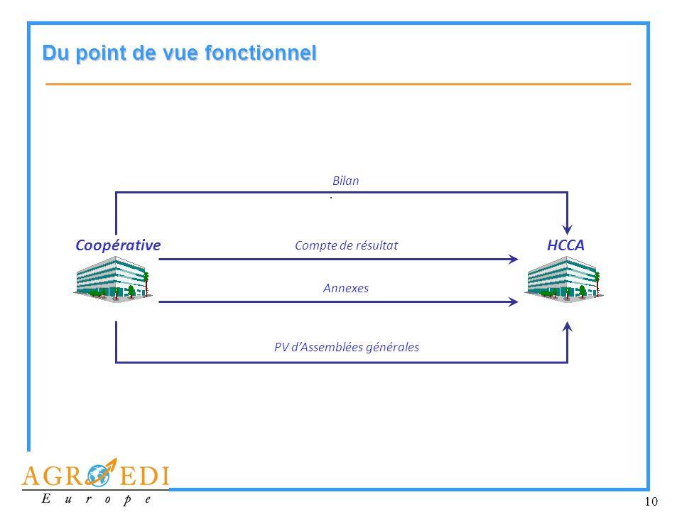 11 Dun point de vue technique Système dinformation de la coopérative Système dinformation HCCA HUB Base de données Connecteur Fichier Gestion des formats EDIFACT ebXML Autres