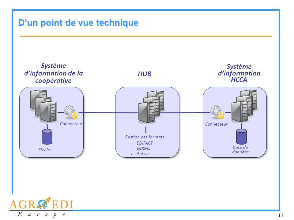 11 Dun point de vue technique Système dinformation de la coopérative Système dinformation HCCA HUB Base de données Connecteur Fichier Gestion des form