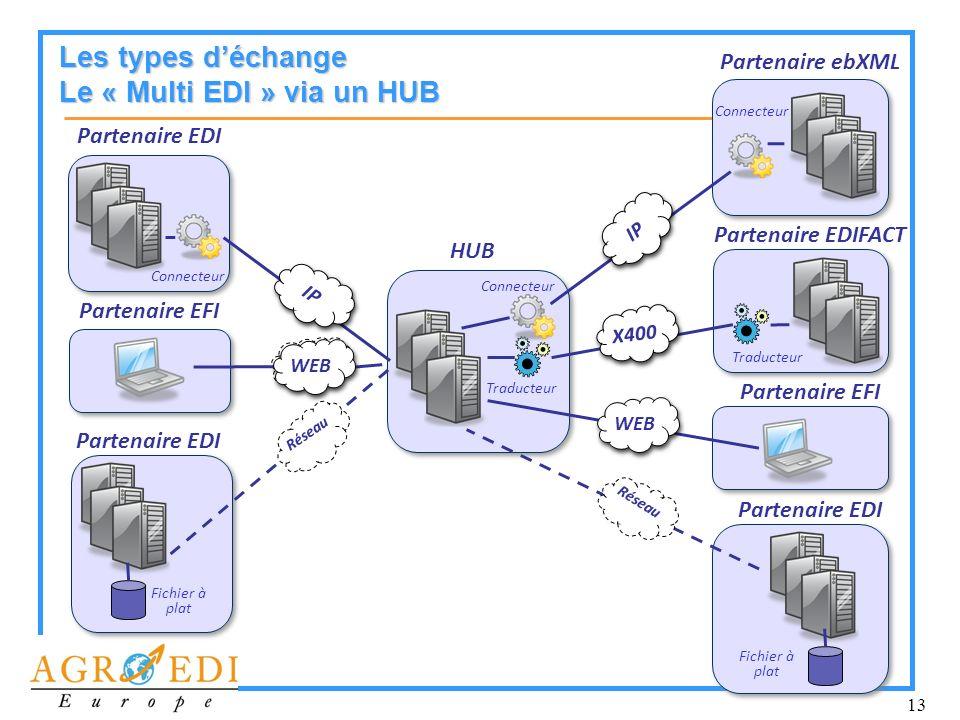 13 Les types déchange Le « Multi EDI » via un HUB Fichier à plat HUB Traducteur Réseau Partenaire EDI Partenaire EFI WEB Connecteur Partenaire EDI IP