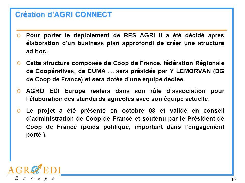 17 Création dAGRI CONNECT o Pour porter le déploiement de RES AGRI il a été décidé après élaboration dun business plan approfondi de créer une structu