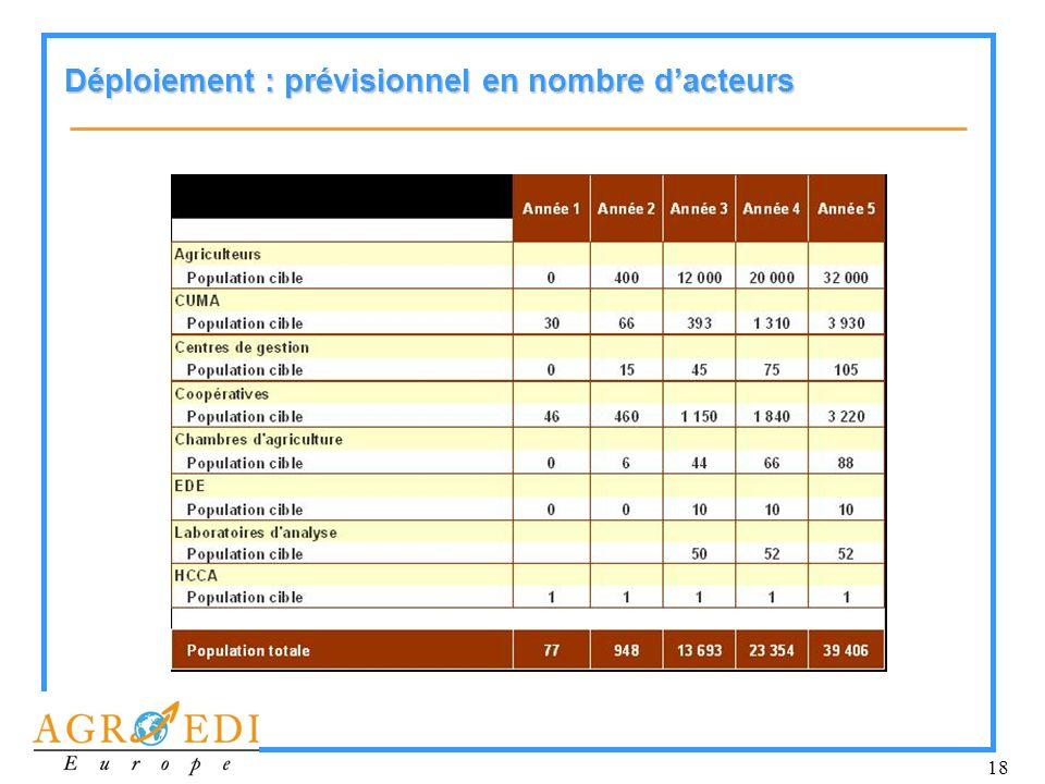 18 Déploiement : prévisionnel en nombre dacteurs