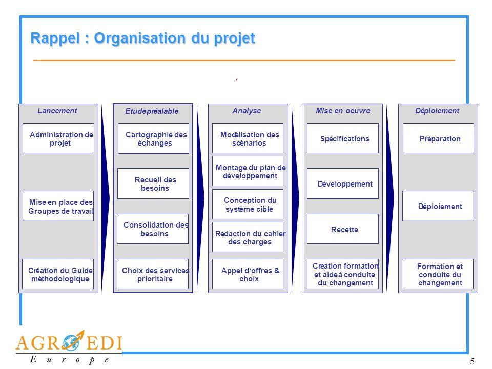 5 Rappel : Organisation du projet Lancement Administration de projet Mise en place des Groupes de travail Cr é ation du Guide m é thodologique Etude p