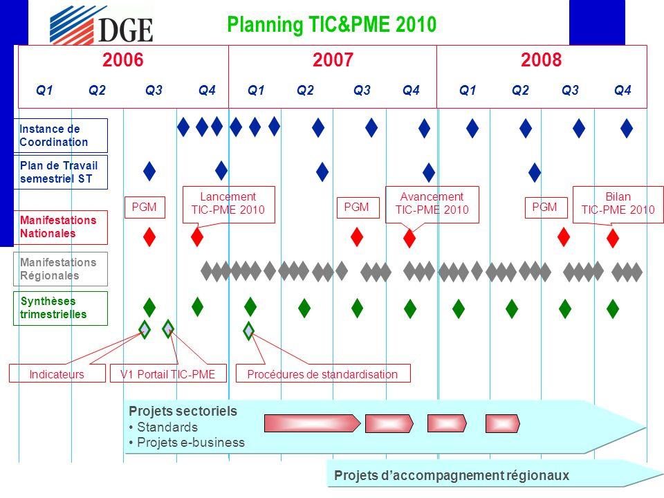 11 200720082006 Q1 Q2 Q3 Q4 Q1 Q2 Q3 Q4 Q1 Q2 Q3 Q4 Planning TIC&PME 2010 Projets sectoriels Standards Projets e-business Projets daccompagnement régionaux Instance de Coordination Manifestations Nationales Manifestations Régionales Lancement TIC-PME 2010 Plan de Travail semestriel ST Avancement TIC-PME 2010 Bilan TIC-PME 2010 PGM Synthèses trimestrielles V1 Portail TIC-PME Indicateurs Procédures de standardisation
