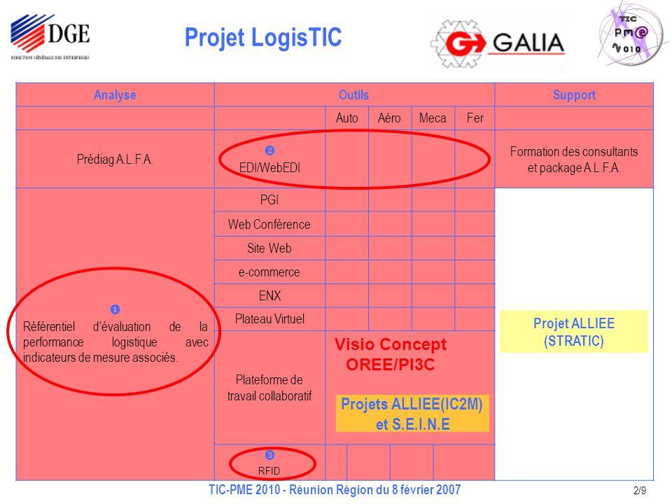 Projet LogisTIC TIC-PME 2010 - Réunion Région du 8 février 2007 2/9 AnalyseOutilsSupport AutoAéroMecaFer Prédiag A.L.F.A. EDI/WebEDI Formation des con