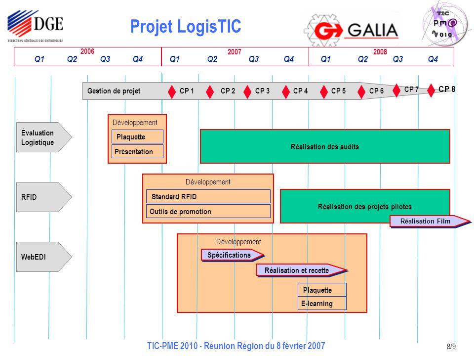 Projet LogisTIC TIC-PME 2010 - Réunion Région du 8 février 2007 8/9 2008 Développement 2007 2006 Q1 Q2 Q3 Q4 Q1 Q2 Q3 Q4 Q1 Q2 Q3 Q4 Gestion de projet