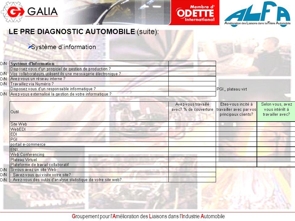 G roupement pour l' A mélioration des L iaisons dans l' I ndustrie A utomobile LE PRE DIAGNOSTIC AUTOMOBILE (suite): Système dinformation