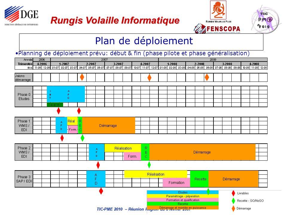 Rungis Volaille Informatique TIC-PME 2010 – Réunion Région du 8 février 2007 Existence dun suivi du plan de déploiement (management et contrôle des phases pilote/généralisation) Existence dun outil de mesure du plan(REX-ROI) sur la filière.