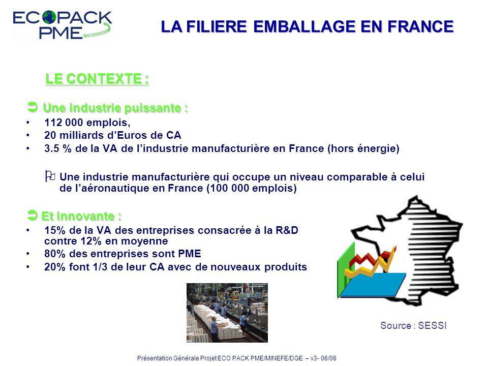 Une industrie puissante : Une industrie puissante : 112 000 emplois, 20 milliards dEuros de CA 3.5 % de la VA de lindustrie manufacturière en France (