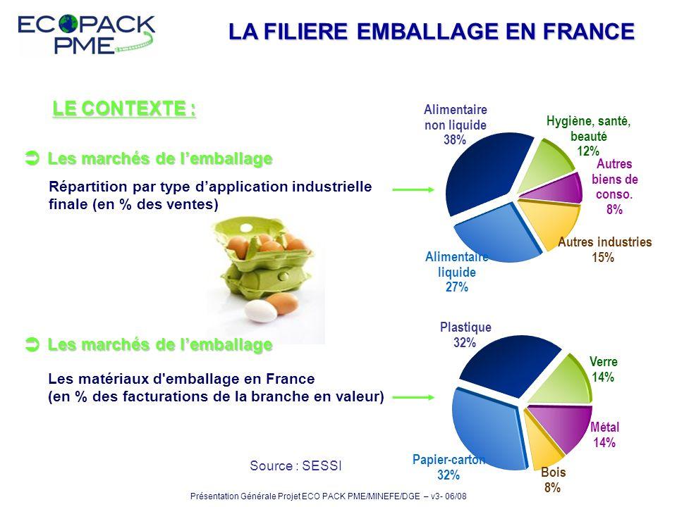 LA FILIERE EMBALLAGE EN FRANCE LE CONTEXTE : Répartition par type dapplication industrielle finale (en % des ventes) Autres industries 15% Autres bien