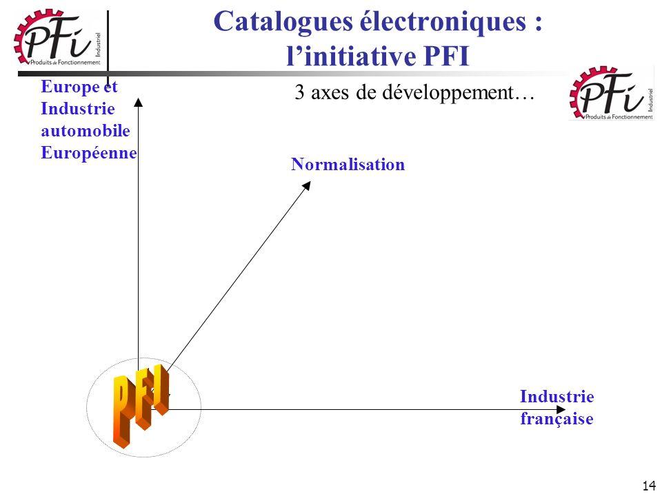 14 Catalogues électroniques : linitiative PFI Normalisation Industrie française Europe et Industrie automobile Européenne 3 axes de développement…