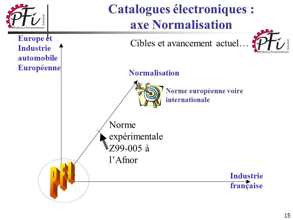 15 Catalogues électroniques : axe Normalisation Normalisation Industrie française Cibles et avancement actuel… Norme européenne voire internationale N
