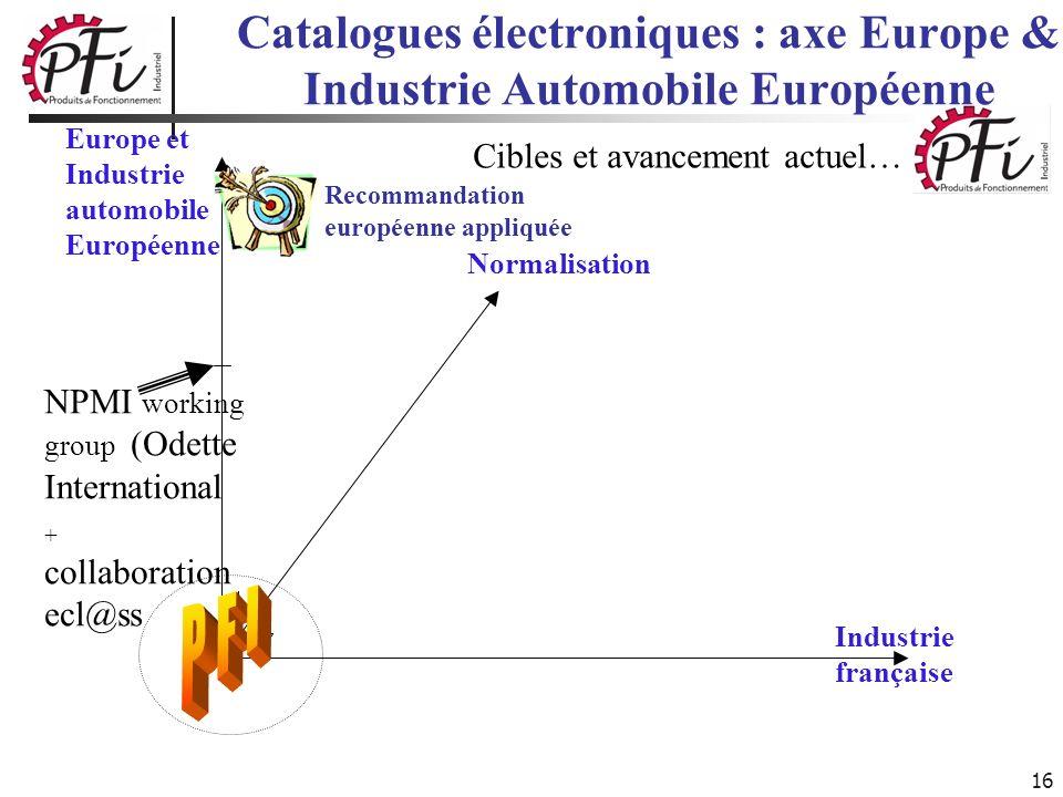 16 Catalogues électroniques : axe Europe & Industrie Automobile Européenne Normalisation Industrie française Cibles et avancement actuel… Recommandati