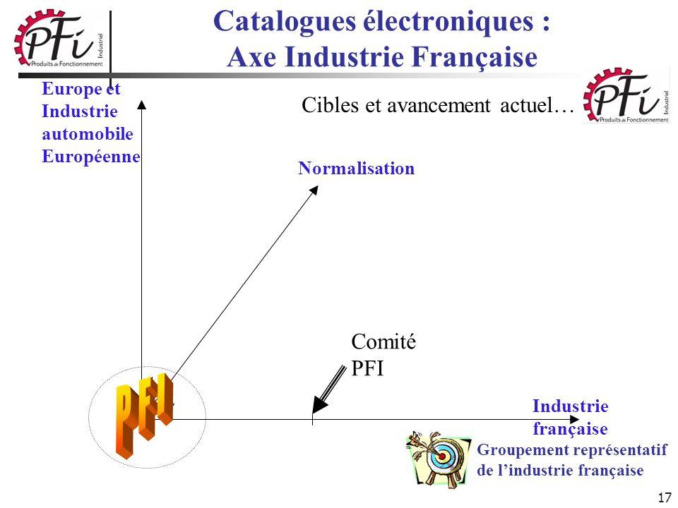 17 Catalogues électroniques : Axe Industrie Française Normalisation Industrie française Cibles et avancement actuel… Groupement représentatif de lindu