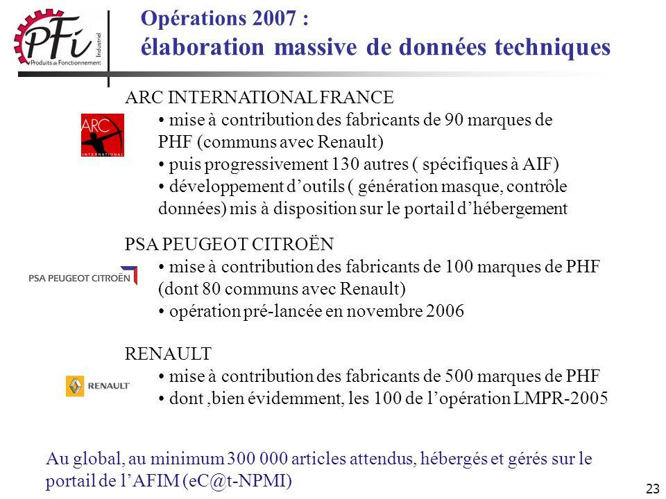23 Opérations 2007 : élaboration massive de données techniques ARC INTERNATIONAL FRANCE mise à contribution des fabricants de 90 marques de PHF (commu