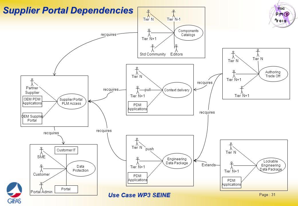 Page : 31 Use Case WP3 SEINE Supplier Portal Dependencies Supplier Portal PLM Access OEM PDM Applications OEM Supplier Portal Partner Supplier Lockabl