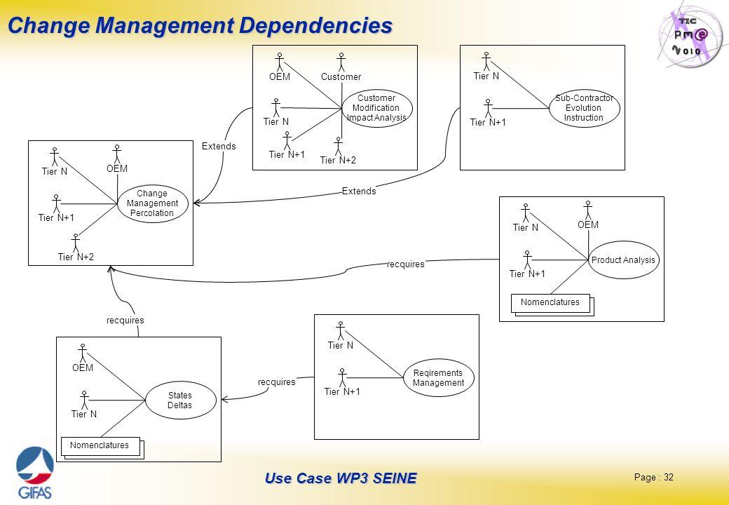 Page : 32 Use Case WP3 SEINE Change Management Dependencies Change Management Percolation Tier N Tier N+1 Tier N+2 OEM Sub-Contractor Evolution Instru