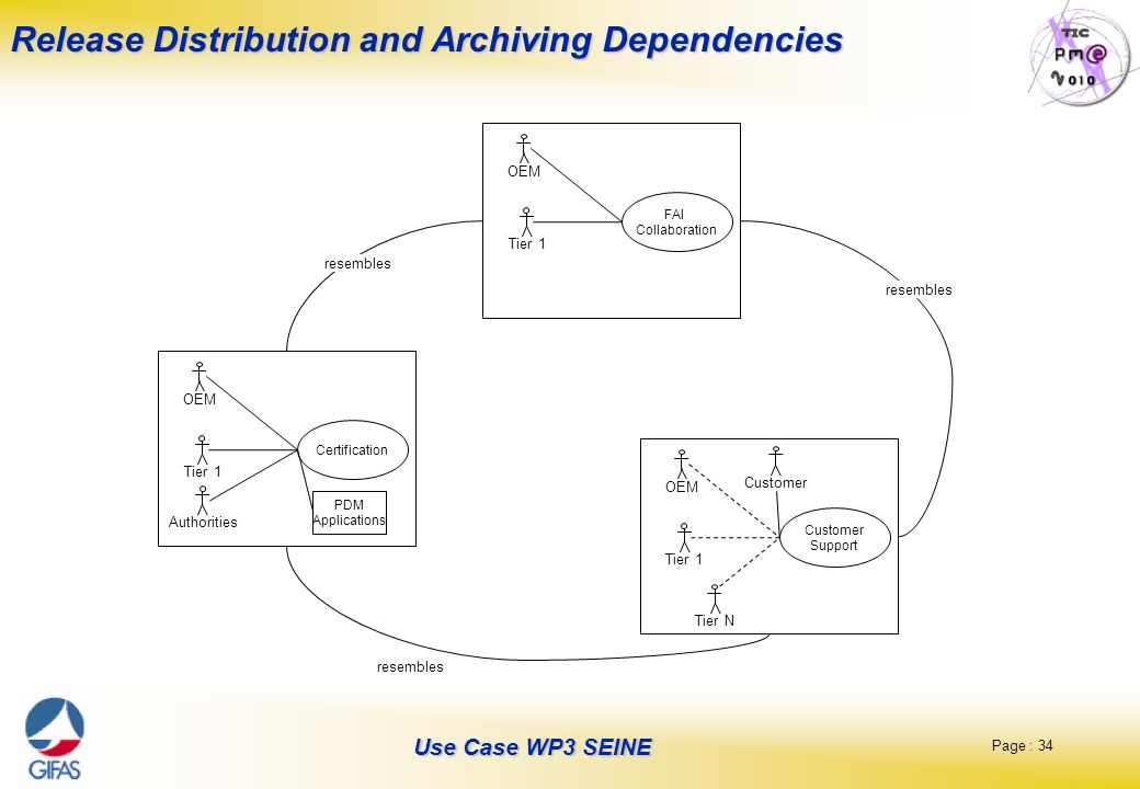 Page : 34 Use Case WP3 SEINE Release Distribution and Archiving Dependencies resembles FAI Collaboration OEM Tier 1 Certification OEM PDM Applications