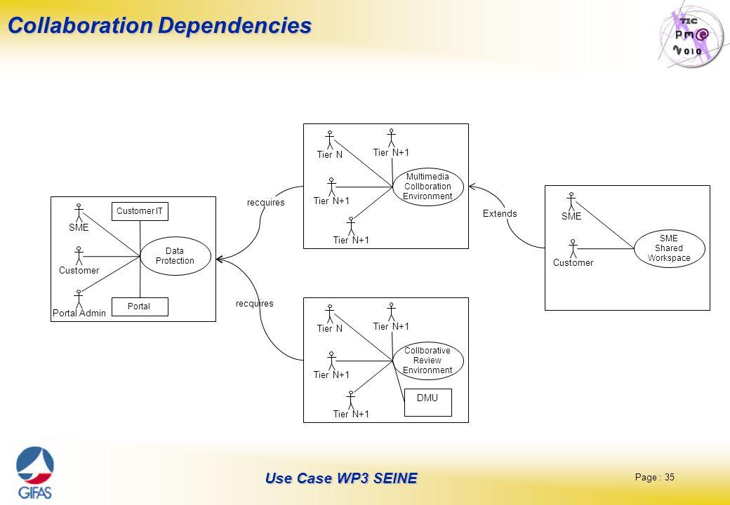 Page : 35 Use Case WP3 SEINE Collaboration Dependencies Multimedia Collboration Environment Tier N Tier N+1 Collborative Review Environment Tier N DMU