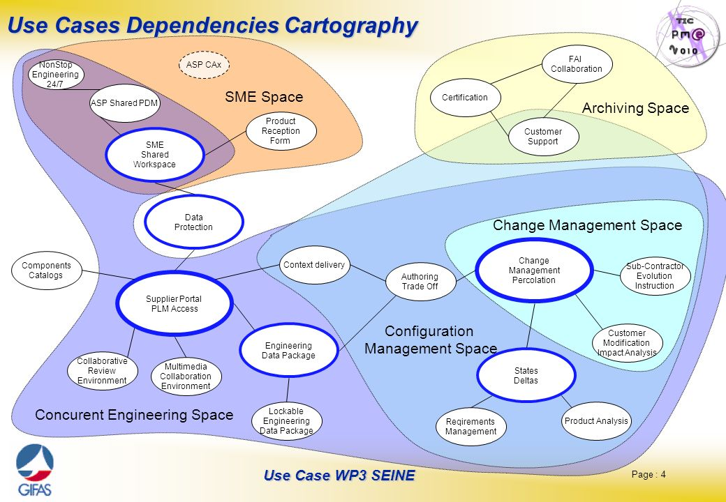 Page : 4 Use Case WP3 SEINE Use Cases Dependencies Cartography Lockable Engineering Data Package Supplier Portal PLM Access Context delivery Engineeri