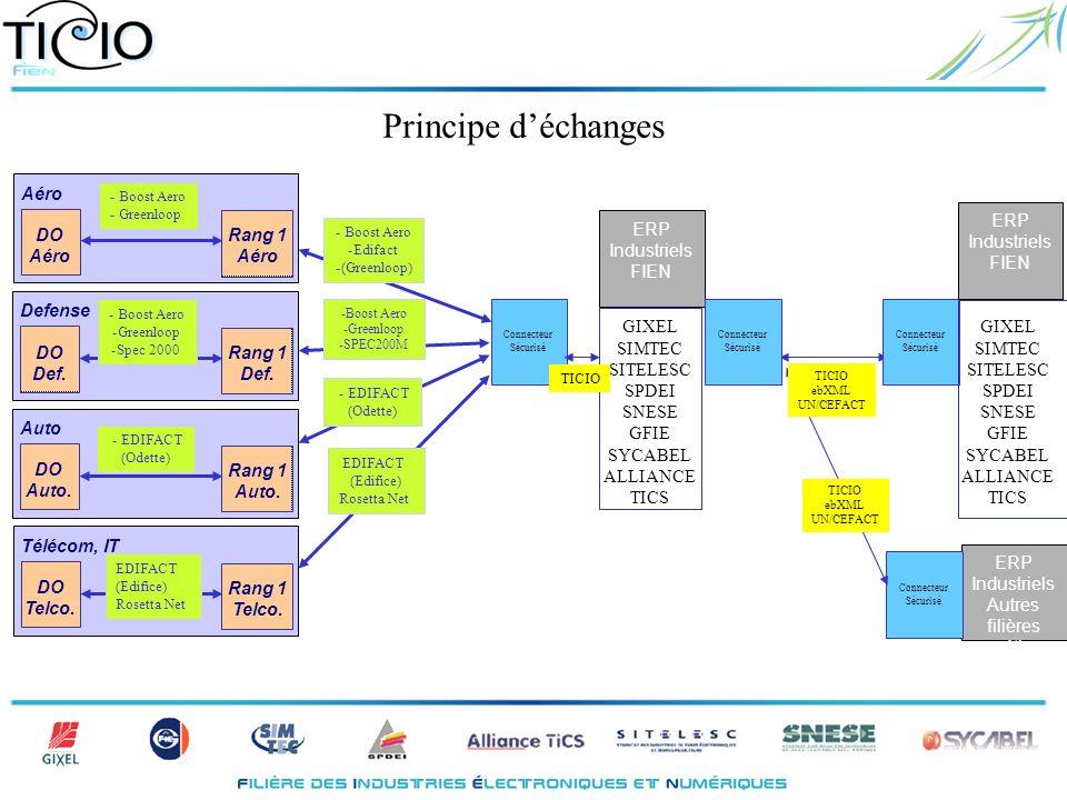 Principe déchanges Rang 1 Aéro ERP Industriels FIEN EDIFACT (Edifice) Rosetta Net -Boost Aero -Greenloop -SPEC200M - Boost Aero -Edifact -(Greenloop)
