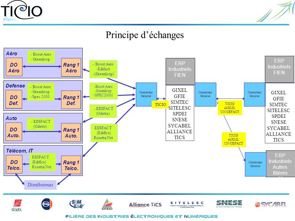 Principe déchanges GIXEL GFIE SIMTEC SITELESC SPDEI SNESE SYCABEL ALLIANCE TICS Rang 1 Aéro ERP Industriels FIEN EDIFACT (Edifice) Rosetta Net -Boost