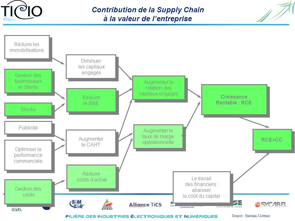 Contribution de la Supply Chain à la valeur de lentreprise RCE>CC Le travail des financiers : abaisser le coût du capital Le travail des financiers :