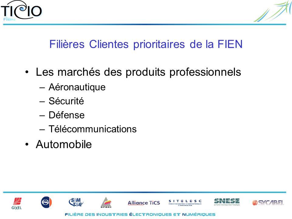 Filières Clientes prioritaires de la FIEN Les marchés des produits professionnels –Aéronautique –Sécurité –Défense –Télécommunications Automobile