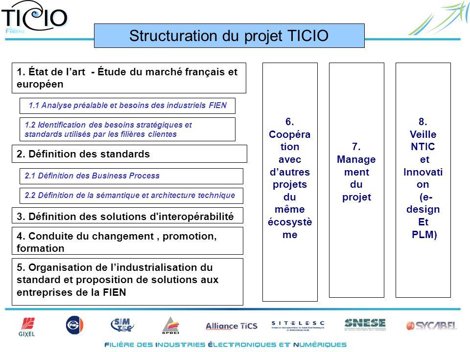 1. État de lart - Étude du marché français et européen 1.1 Analyse préalable et besoins des industriels FIEN 1.2 Identification des besoins stratégiqu