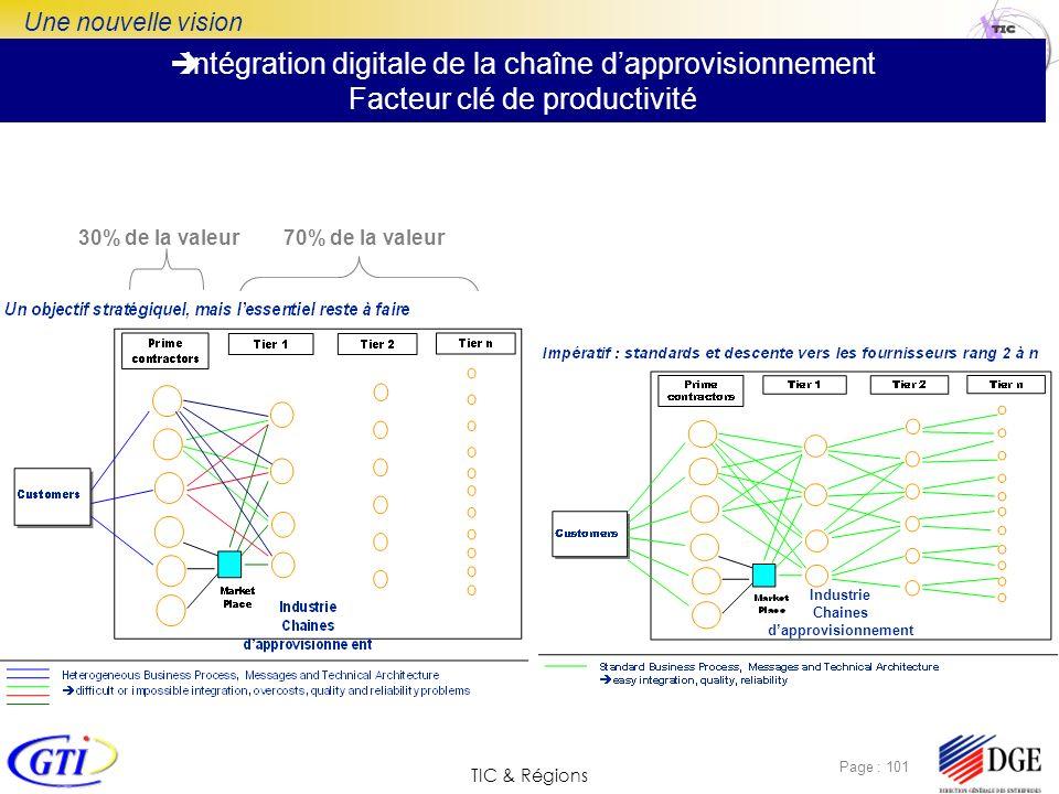 TIC & Régions Page : 101 Intégration digitale de la chaîne dapprovisionnement Facteur clé de productivité Une nouvelle vision 30% de la valeur70% de l