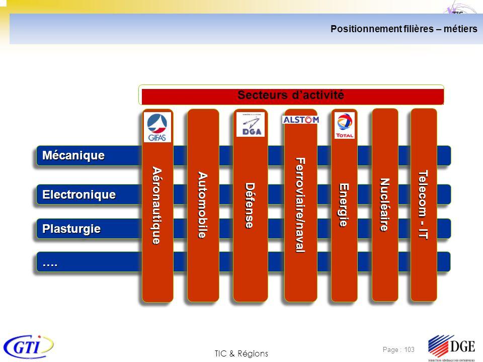 TIC & Régions Page : 103 Positionnement filières – métiers ….…. ElectroniqueElectronique MécaniqueMécanique PlasturgiePlasturgie AéronautiqueAéronauti
