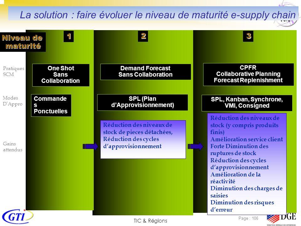 TIC & Régions Page : 106 23 1 Commande s Ponctuelles Pratiques SCM SPL (Plan dApprovisionnement) SPL, Kanban, Synchrone, VMI, Consigned Demand Forecas