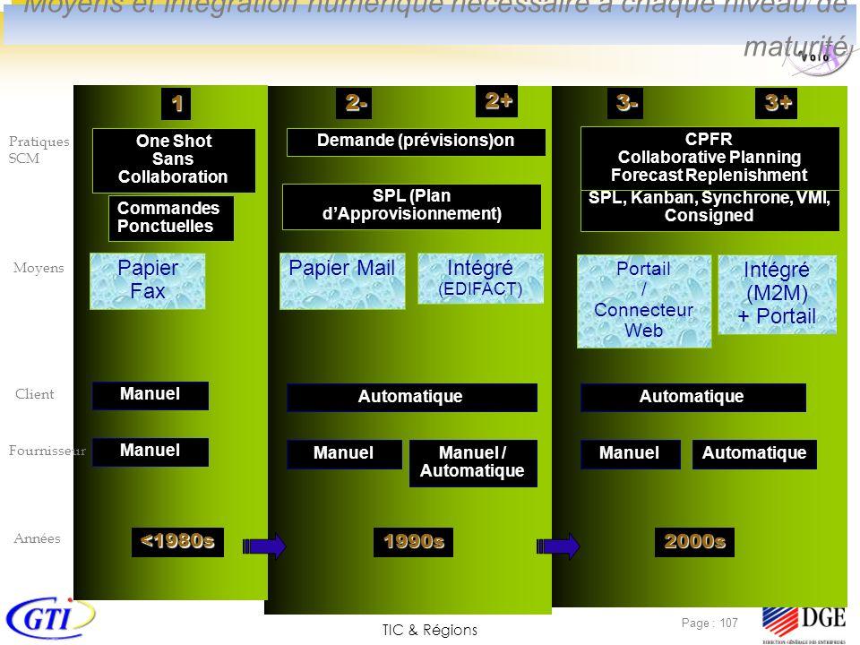 TIC & Régions Page : 107 2-3- 1 Commandes Ponctuelles Pratiques SCM SPL (Plan dApprovisionnement) SPL, Kanban, Synchrone, VMI, Consigned Demande (prév