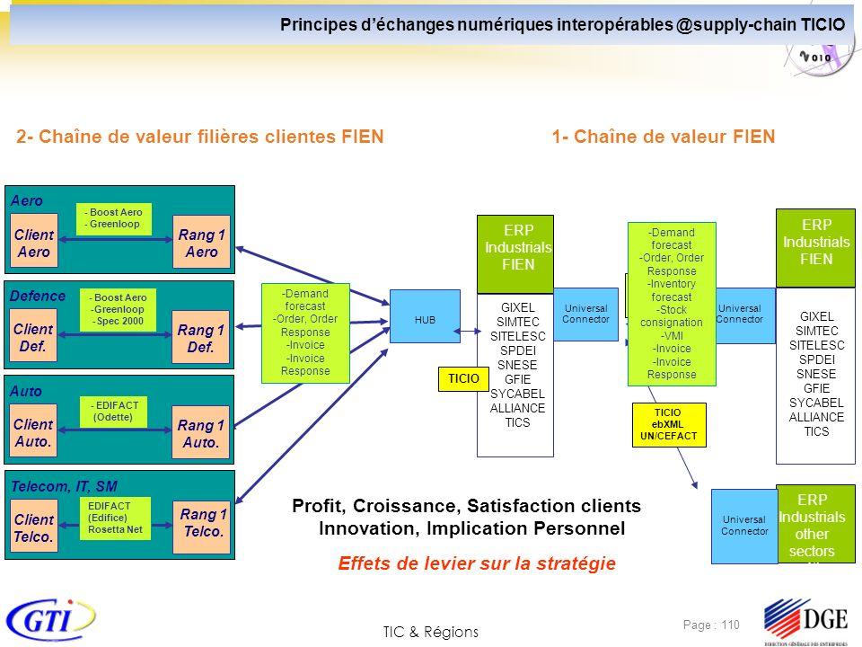 TIC & Régions Page : 110 1- Chaîne de valeur FIEN2- Chaîne de valeur filières clientes FIEN Rang 1 Aero ERP Industrials FIEN HUB Universal Connector U