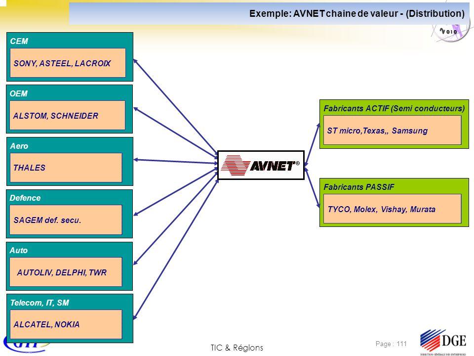 TIC & Régions Page : 111 Aero THALES Defence SAGEM def. secu. Auto AUTOLIV, DELPHI, TWR Telecom, IT, SM ALCATEL, NOKIA Exemple: AVNET chaine de valeur