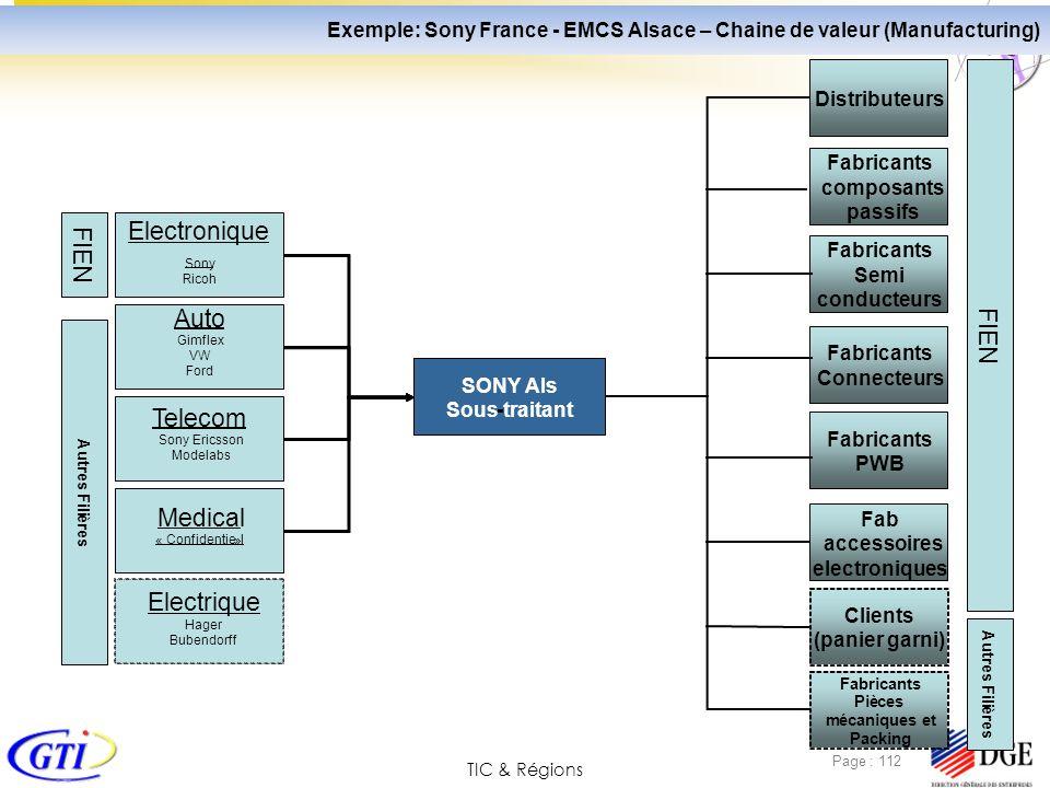 TIC & Régions Page : 112 ) SONY Als Sous-traitant Distributeurs Fabricants composants passifs Fabricants Semi conducteurs Fabricants Connecteurs Fab a